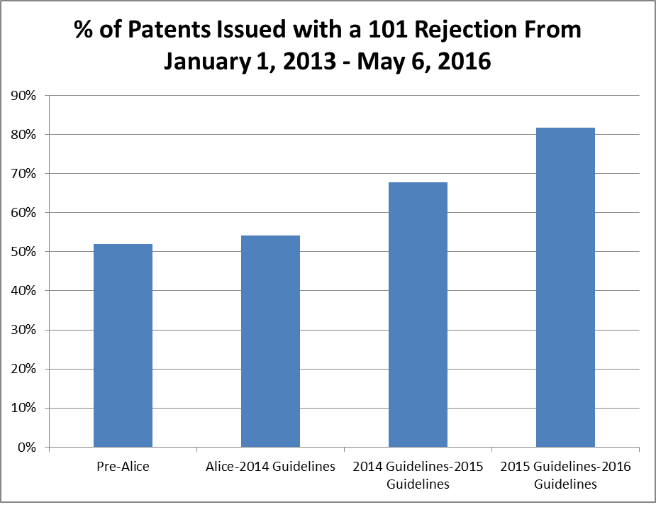 Graph 1: Patents that issued between January 1, 2013 and May 6, 2016 in selected art units that received a 101 Rejection during examination©